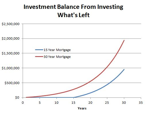 When investing the difference in the monthly payment between the two mortgages, the 30 year starts investing right away, while the 15 year only invests after paying off the house.